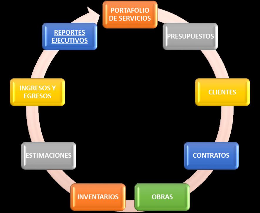 procesos de negocio sysbuilding
